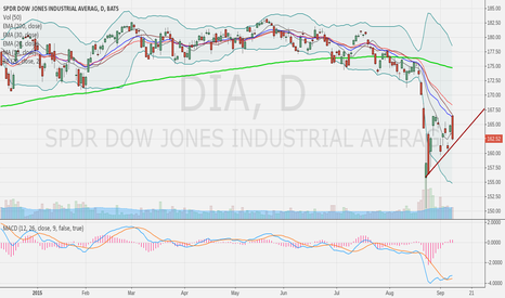DIA: Bearish engulfing candles on index ETFs?