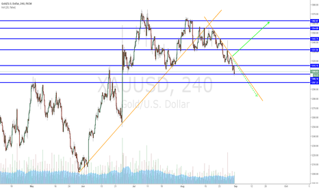 XAUUSD: XAUUSD update (long at support levels)