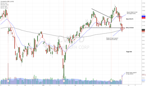 CVS: CVS showing relative weakness, major support is broken