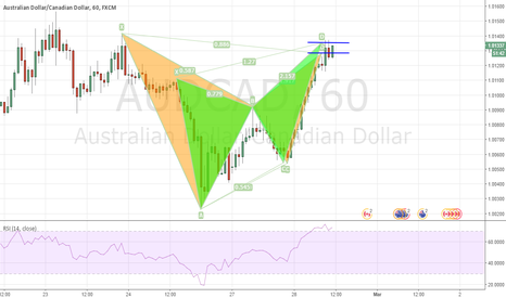 AUDCAD: Why I am taking this AUDCAD Short ?