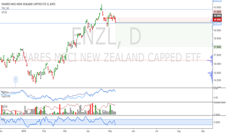 ENZL: ENZL: Compelling top spotted
