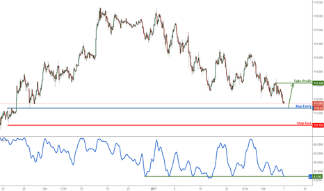 USDJPY: USDJPY buy one last time