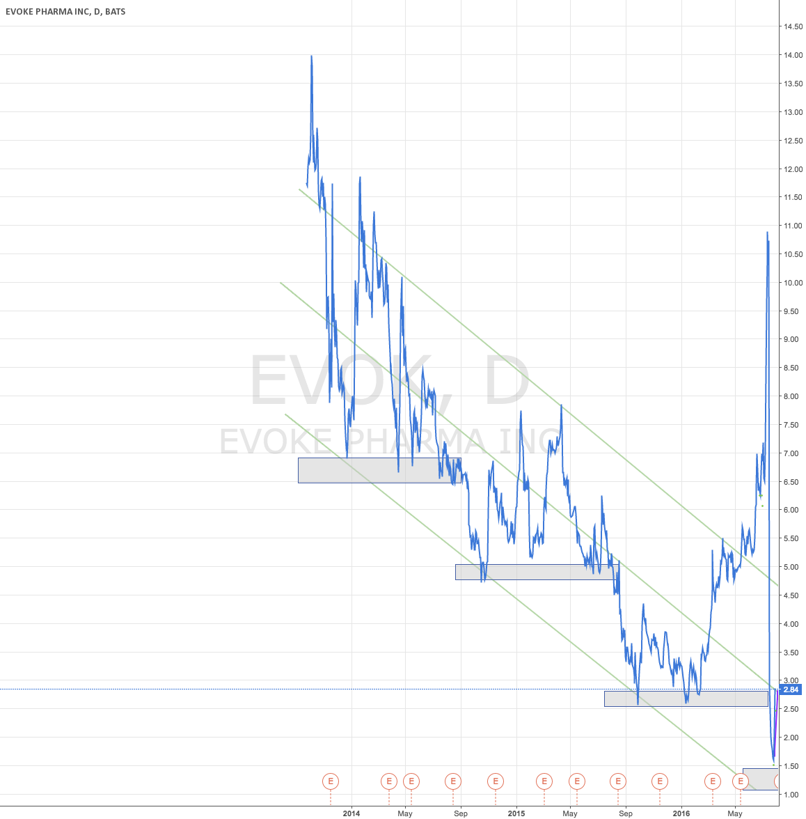 EVOK Trend Downwards?