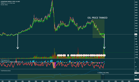 CHK: Interesting Chart
