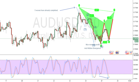 AUDUSD: Projected Bearish Bat