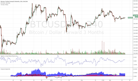 BTCUSD3M: Another chop day in the markets