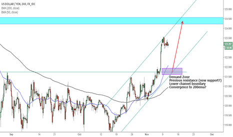 USDJPY: USDJPY long opportunity here