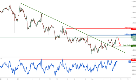 USDCHF: USDCHF profit target reached, prepare to turn bearish
