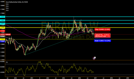 EURAUD: EURAUD Quick Sell Before Up move