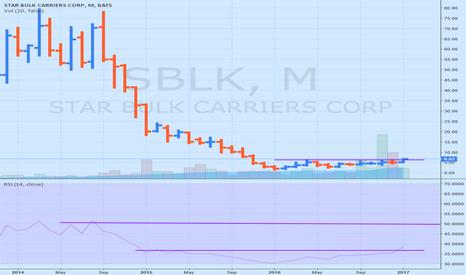SBLK: SBLK making a 52 wk. hi