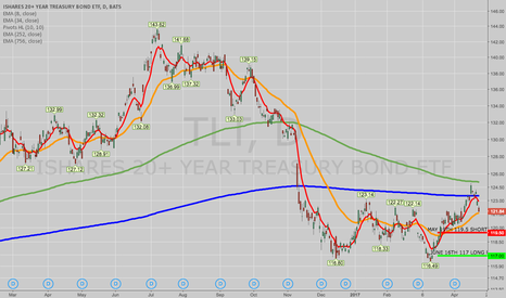 TLT: OPENING: TLT JUNE 16TH 117/MAY 19TH 119.5 PUT DIAGONAL
