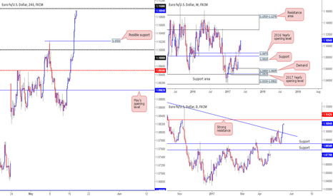 EURUSD: Thoughts on the EUR this morning...