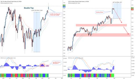 FRA40: French stocks - short the irrationality
