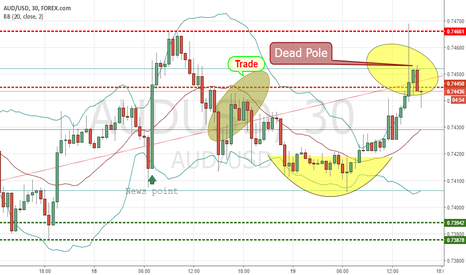AUDUSD: AUDUSD dEAD pOLE START dOWN .