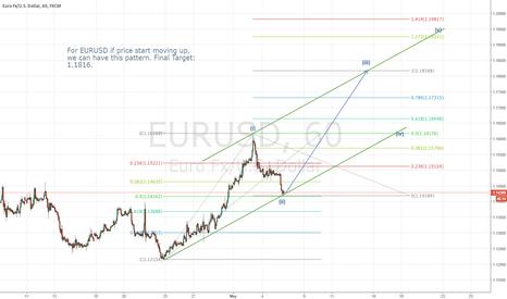 EURUSD: EURUSD- If Price Moving UP