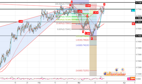 AUDUSD: almost bearish cypher again