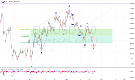 EURUSD: Signs of EUR Bulls are showing!