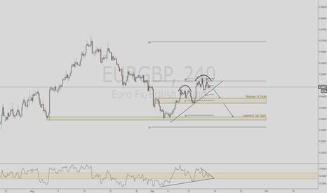 EURGBP: EURGBP Potential Technical Move Setup