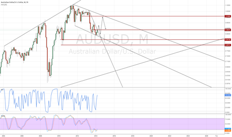 AUDUSD: Stop trying to call the AUDUSD top, you are too early.