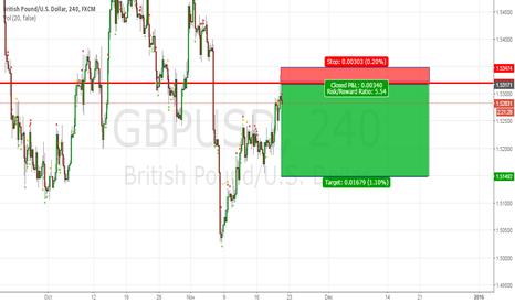 GBPUSD: gbpusd short idea