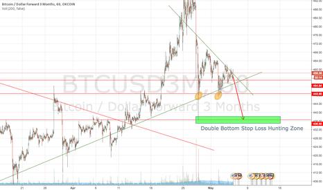 BTCUSD3M: Stop loss hunting coming