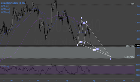 AUDUSD: $AUDUSD obvious 5 waves. crab with bullish 50