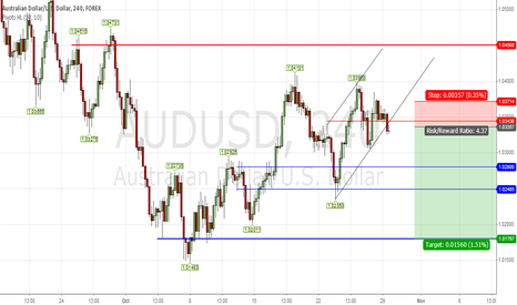 AUDUSD: The Bulls Just Broke The Wedge