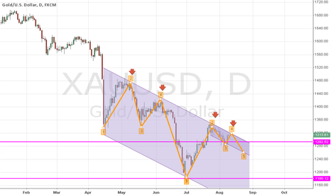 XAUUSD: GOLD DOWN SIDE