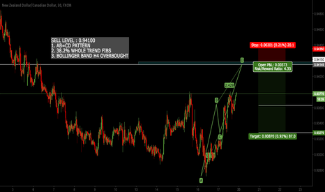 NZDCAD: NZDCAD - SHORT ENTRY