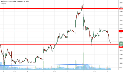 AMD: Head and Shoulders, going to $10