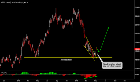 GBPCAD: GBPCAD Double Bottom Offers Potential Buy Setups
