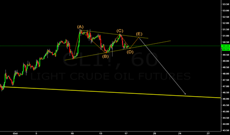 CL1!: OIL ABCDE PATTERN