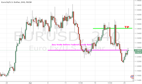 EURUSD: Before Federal Funds Rate...