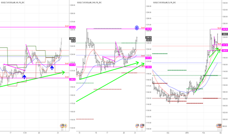 XAUUSD: example with gold