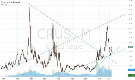 CRUS: CRUS Monthly Chart