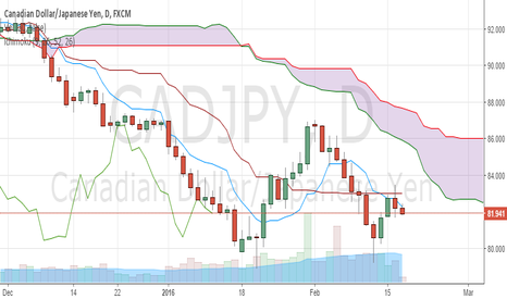 CADJPY: CADJPY SHORT ICHIMOKU ABOVE PRICE ON ALMOST ALL TIMEFRAMES