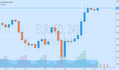 EURUSD: Get Ready for the Rally EURUSD