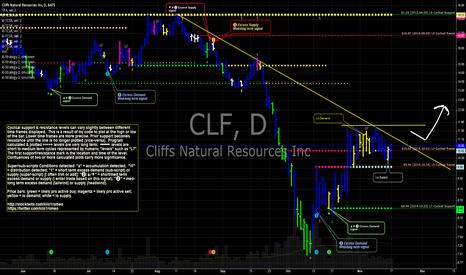 CLF: CLF Cliffs' gonna be a teenager (again). Dirty 'ol Cliff!