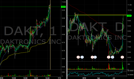 DAKT: $DAKT approaching the 10 whole dollar resistance, look for short