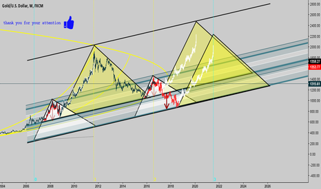 XAUUSD: see you chart