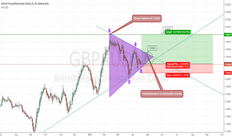 GBPAUD: GBPAUD Long trade, bounce off strong resistance trend line