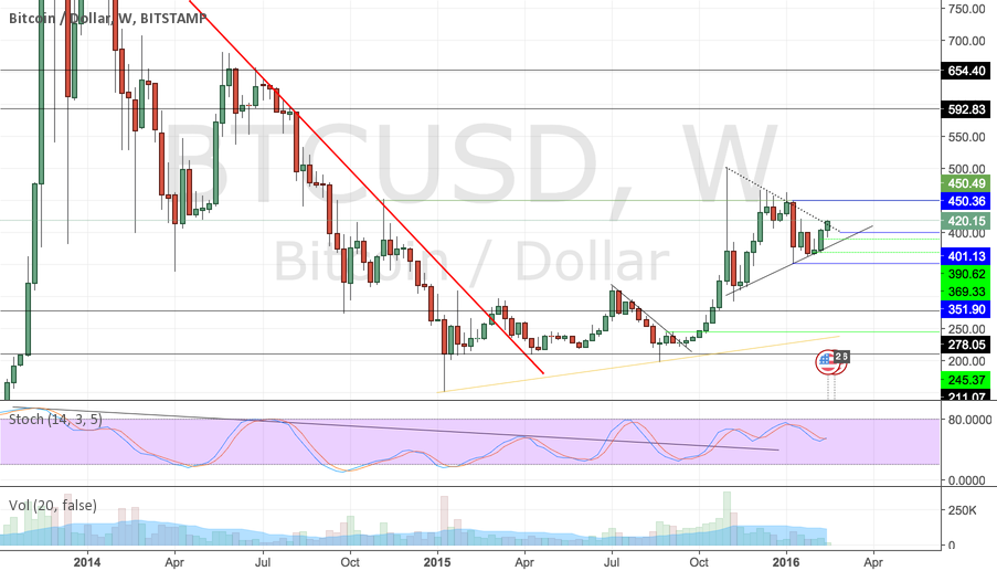 BTCUSD Shaping Up
