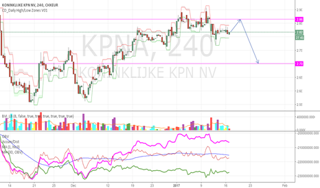 KPN: Forecast KPN to drop after limited move up