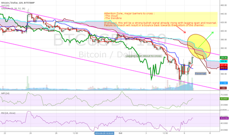 BTCUSD: BTC/USD Short term