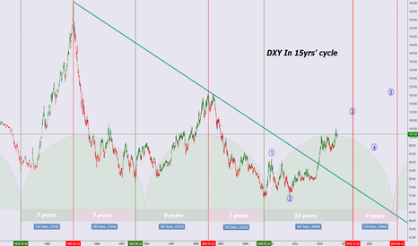 DXY: My long term view  on US Dollar
