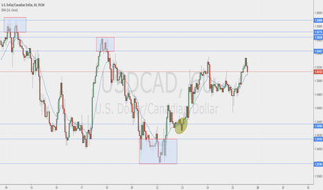 USDCAD: usdcad levels next week