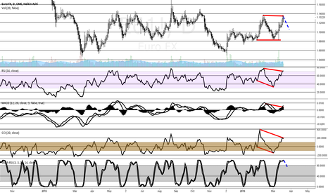 E61!: Small divergences on EUR
