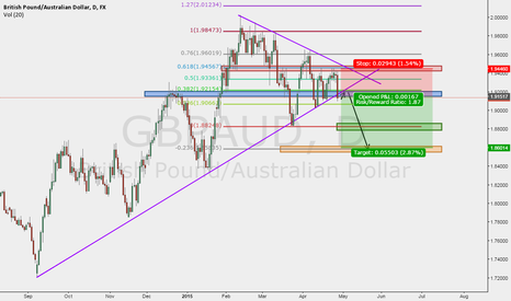 GBPAUD: Possible Short for GBPAUD