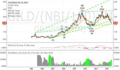 GILD/(NBI/100): GILD is a clear buy amongst the biotechs
