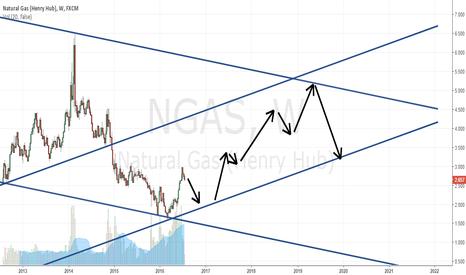 NGAS: long